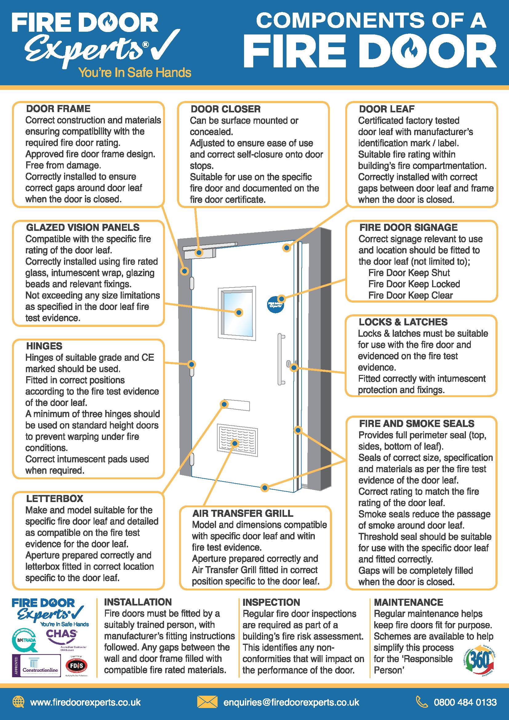 Fire Door Experts - Components Of A Fire Door